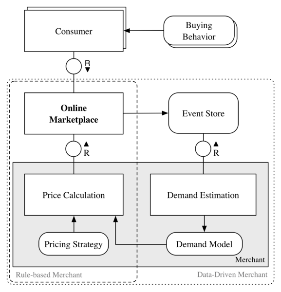 Dynamic Pricing on Online Marketplaces