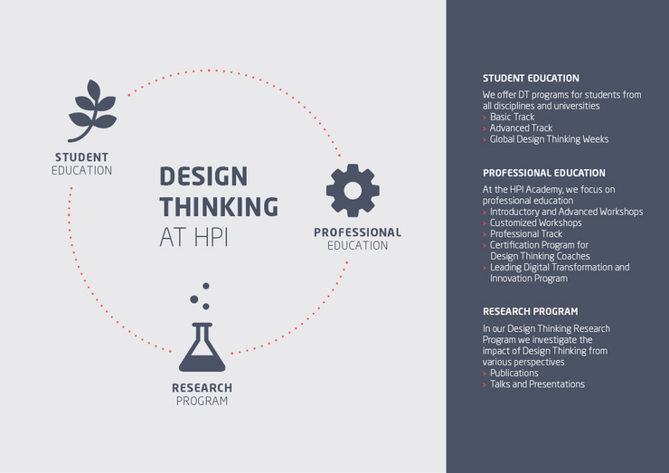 Design Thinking at HPI