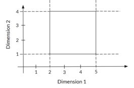 Figure 1: a two-dimensional rectangle with intervals