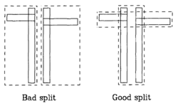 Figure 3: Splitting [6]