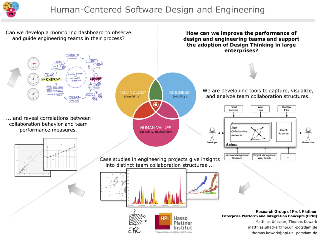 Human-Centered Software Design and Engineering