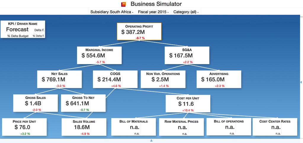 Hpi business simulator for Business simulator