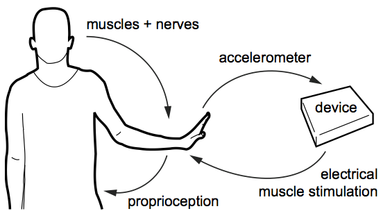 Interactive Systems Based On Electrical Muscle Stimulation