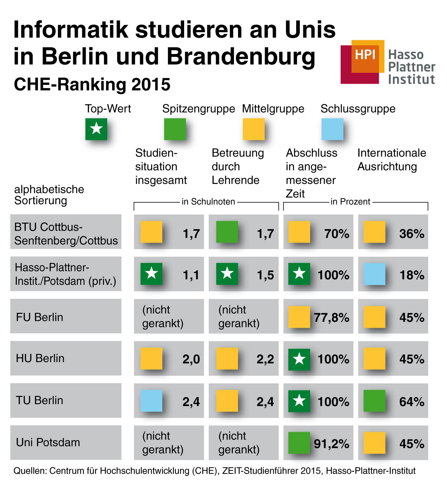 Auswahl Regionaler Informatikstudiengänge In Berlin/Brandenburg. Zum  Vergrößern Bitte Klicken.