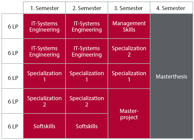 Studienplan_Muster_Master_En.Png